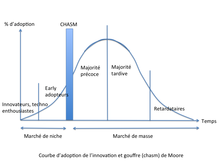 Courbe d'adoption de l'innovation