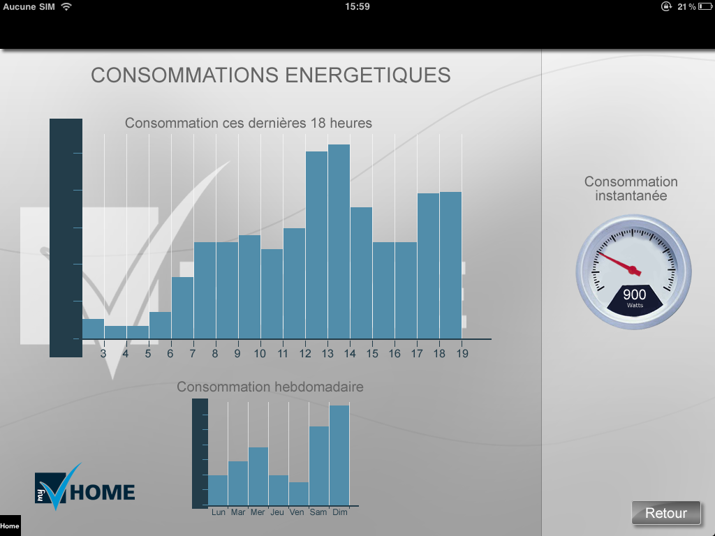 Vity consommation énergétique