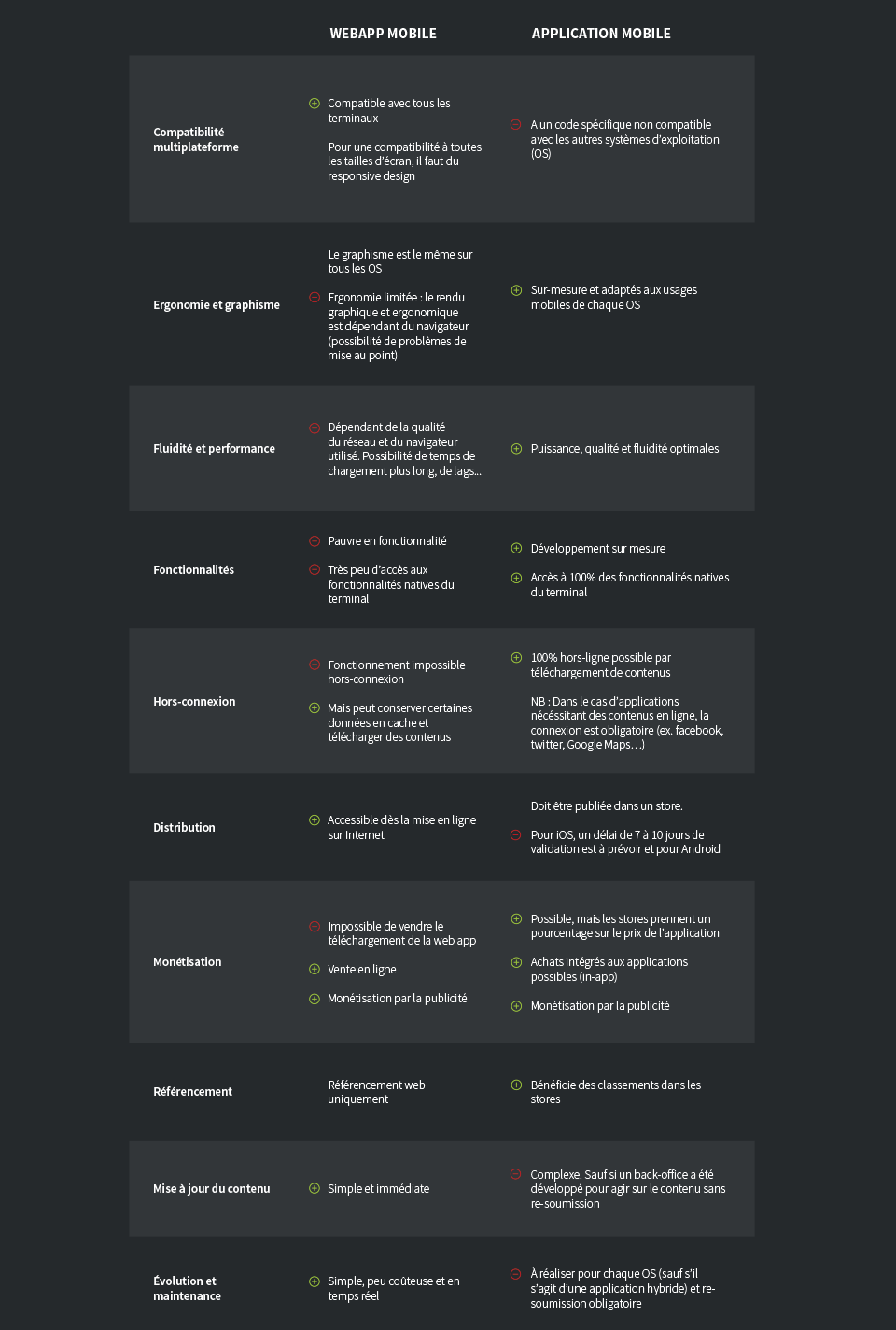 comparaison webapp application mobile