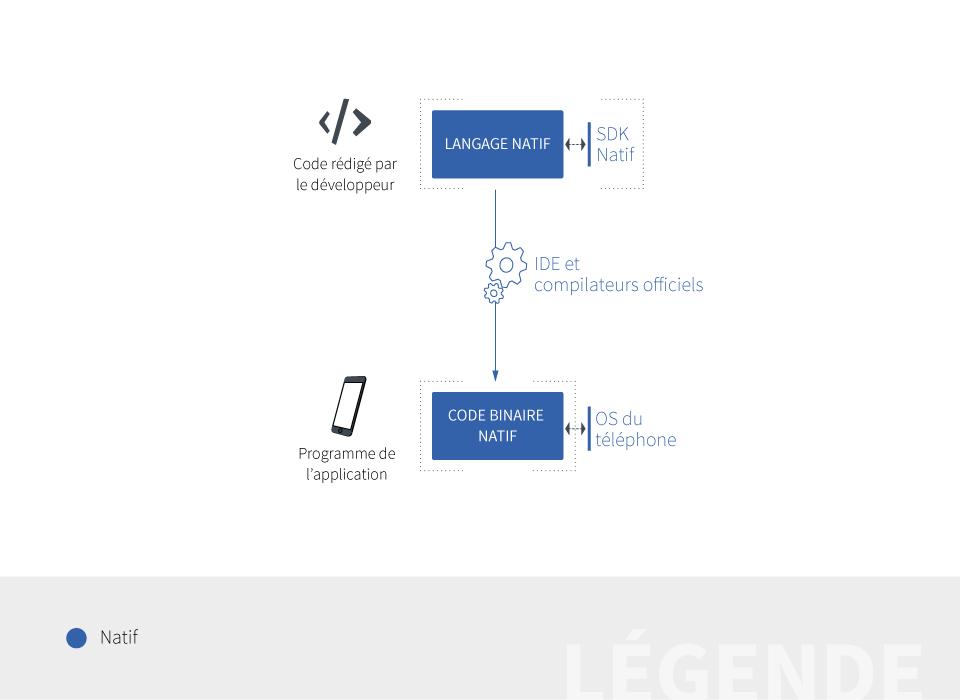 application mobile native générée mobizel