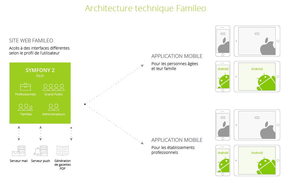 Famileo mobizel conception et d veloppement d for Projet architectural definition