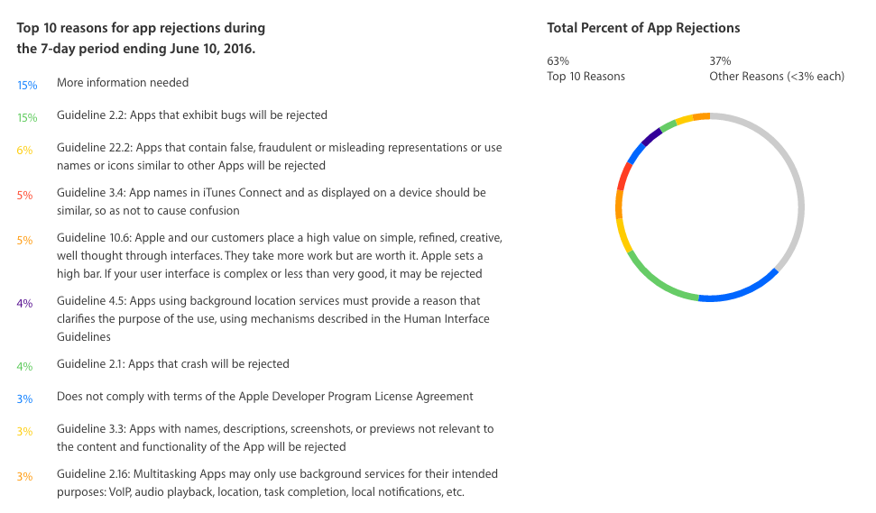 rejet application mobile apple