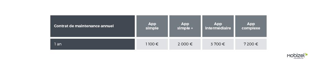 contrat-de-maintenance prix application mobile