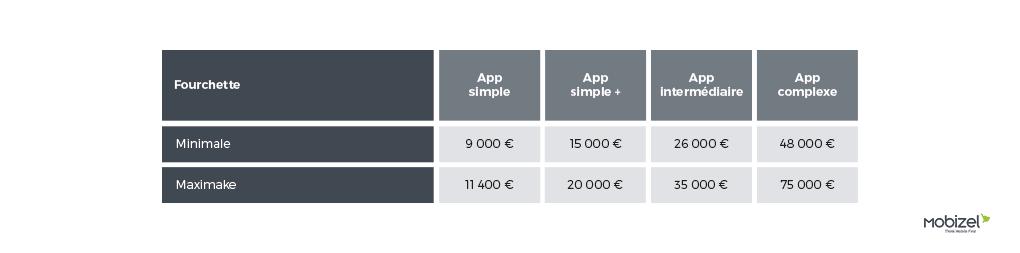 fourchette prix application mobile