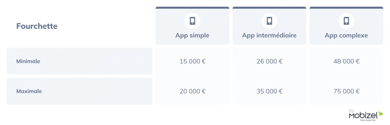 Fourchette de prix d'une application mobile (développement natif)