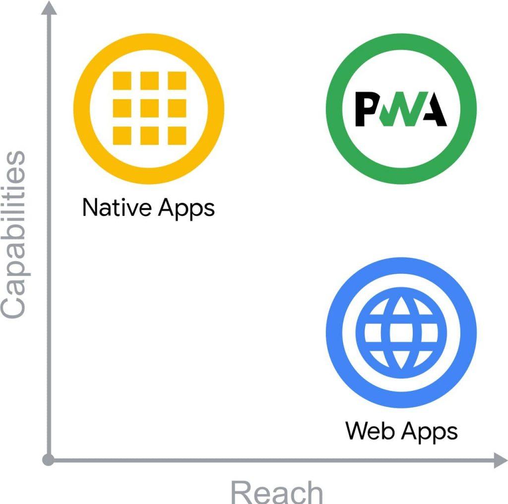 La PWA par rapport aux performances de l'app native et de la web app